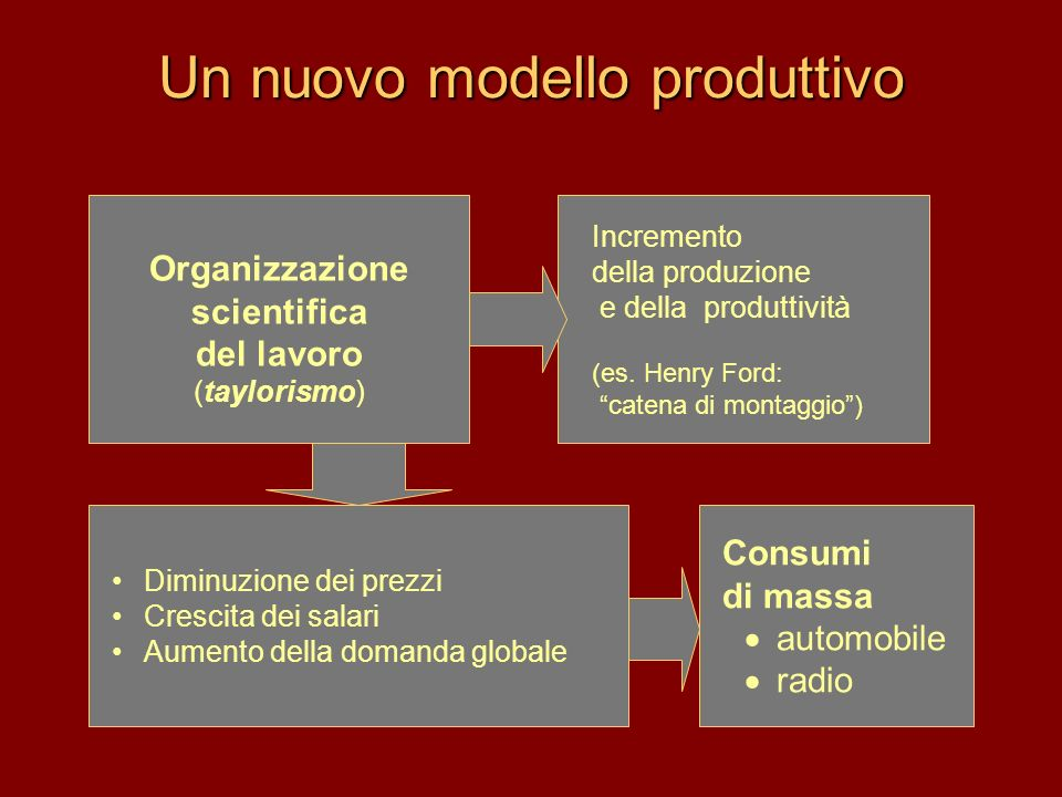Un nuovo modello produttivo