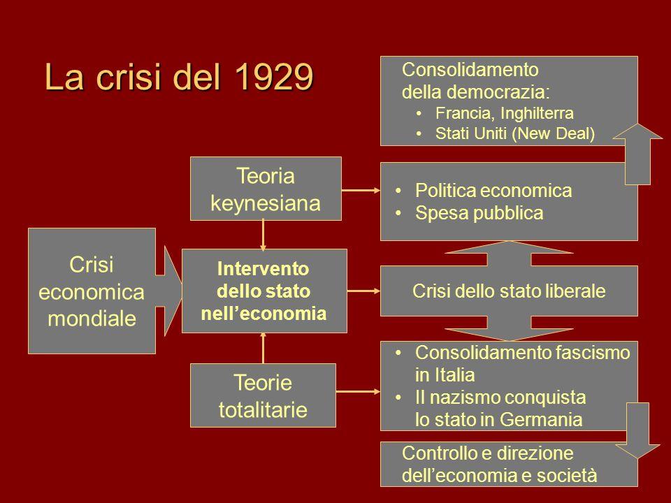 Intervento dello stato nell'economia
