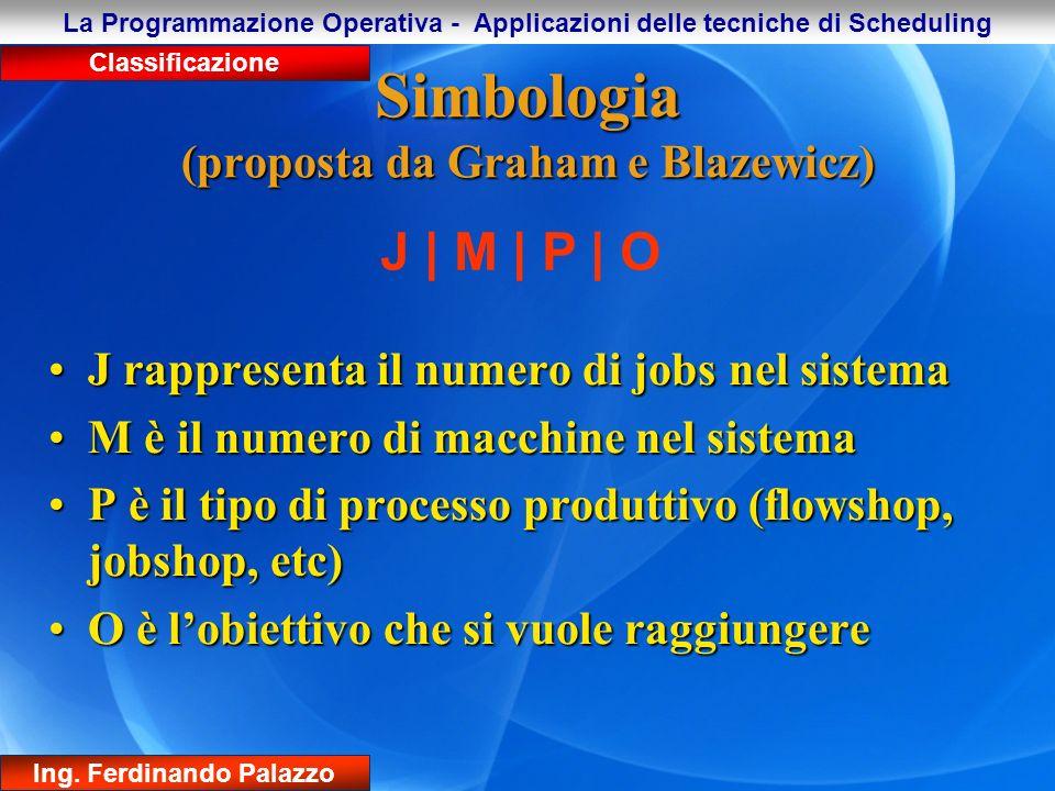 Simbologia (proposta da Graham e Blazewicz)