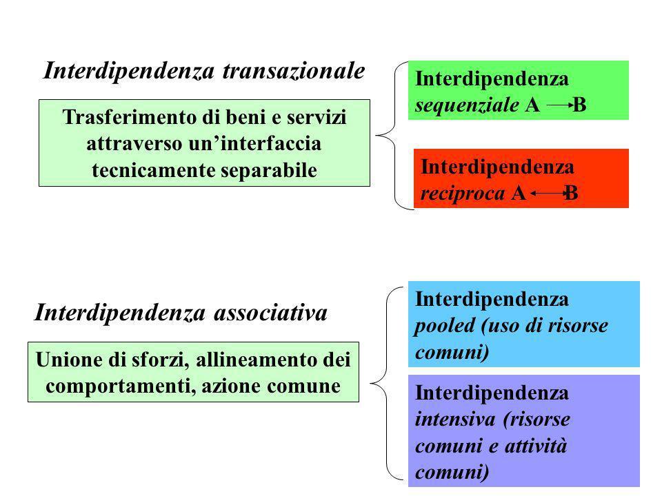 Interdipendenza transazionale
