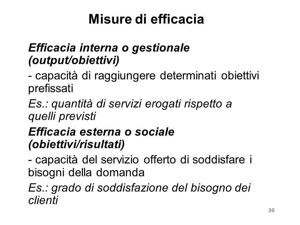 Misure di efficacia Efficacia interna o gestionale (output/obiettivi)