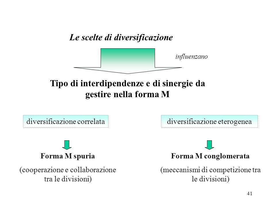 Tipo di interdipendenze e di sinergie da gestire nella forma M