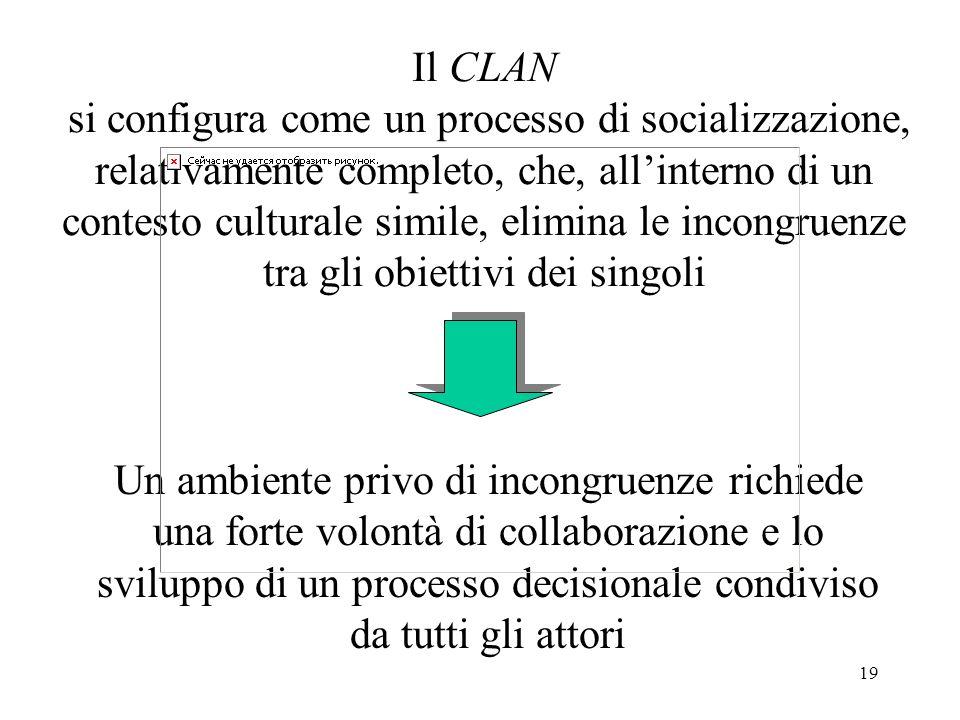 Il CLAN si configura come un processo di socializzazione, relativamente completo, che, all'interno di un contesto culturale simile, elimina le incongruenze tra gli obiettivi dei singoli