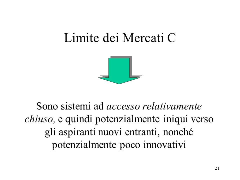 Limite dei Mercati C