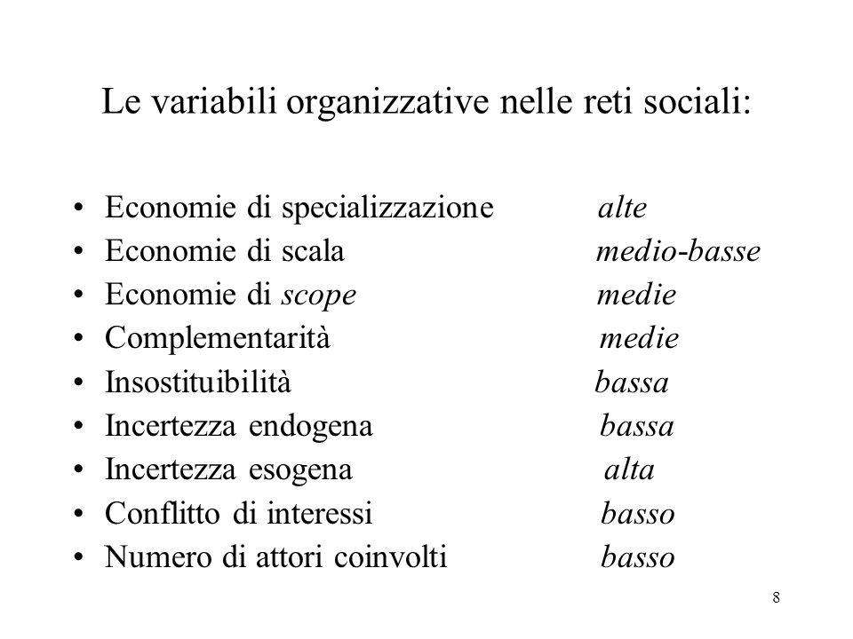 Le variabili organizzative nelle reti sociali: