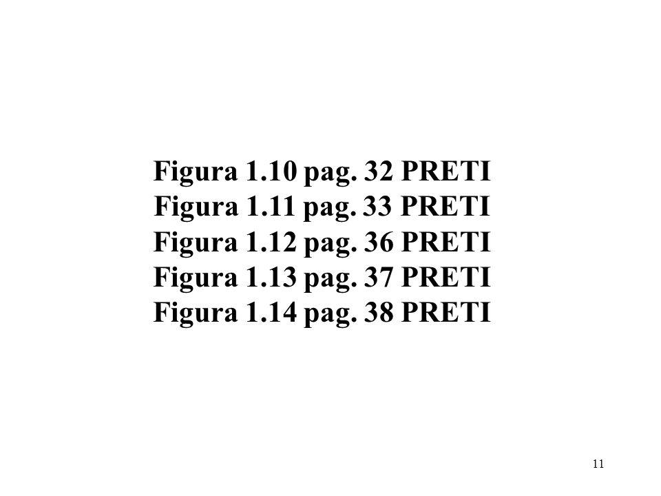 Figura 1.10 pag. 32 PRETI Figura 1.11 pag. 33 PRETI. Figura 1.12 pag. 36 PRETI. Figura 1.13 pag. 37 PRETI.