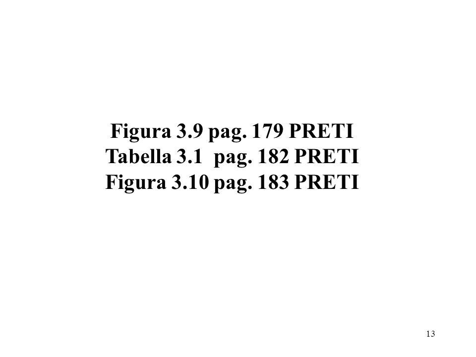 Figura 3.9 pag. 179 PRETI Tabella 3.1 pag. 182 PRETI Figura 3.10 pag. 183 PRETI