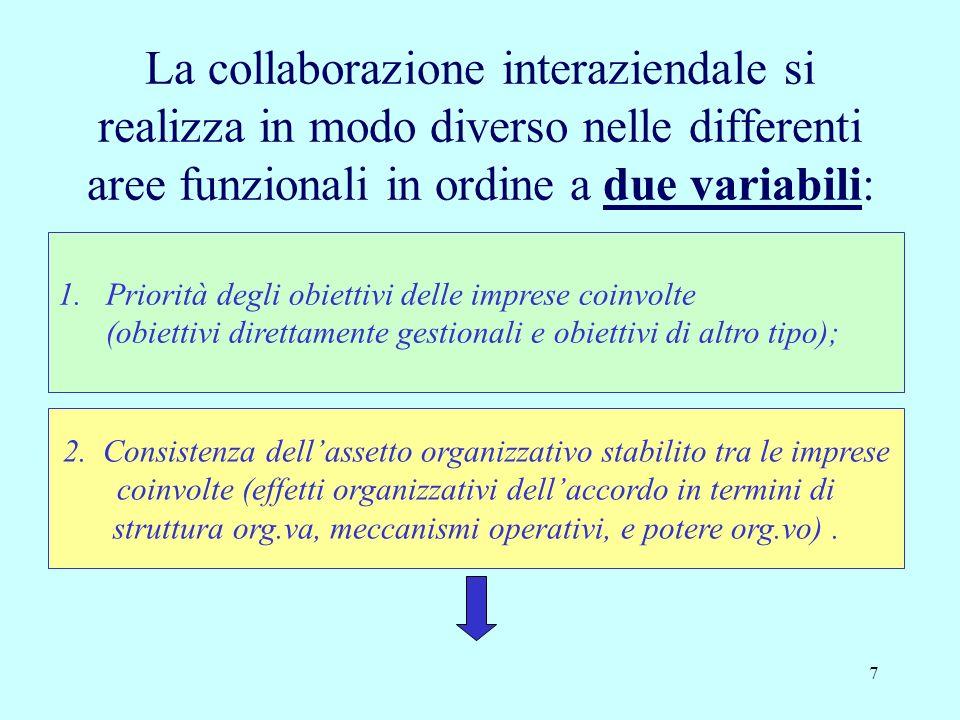 La collaborazione interaziendale si realizza in modo diverso nelle differenti aree funzionali in ordine a due variabili: