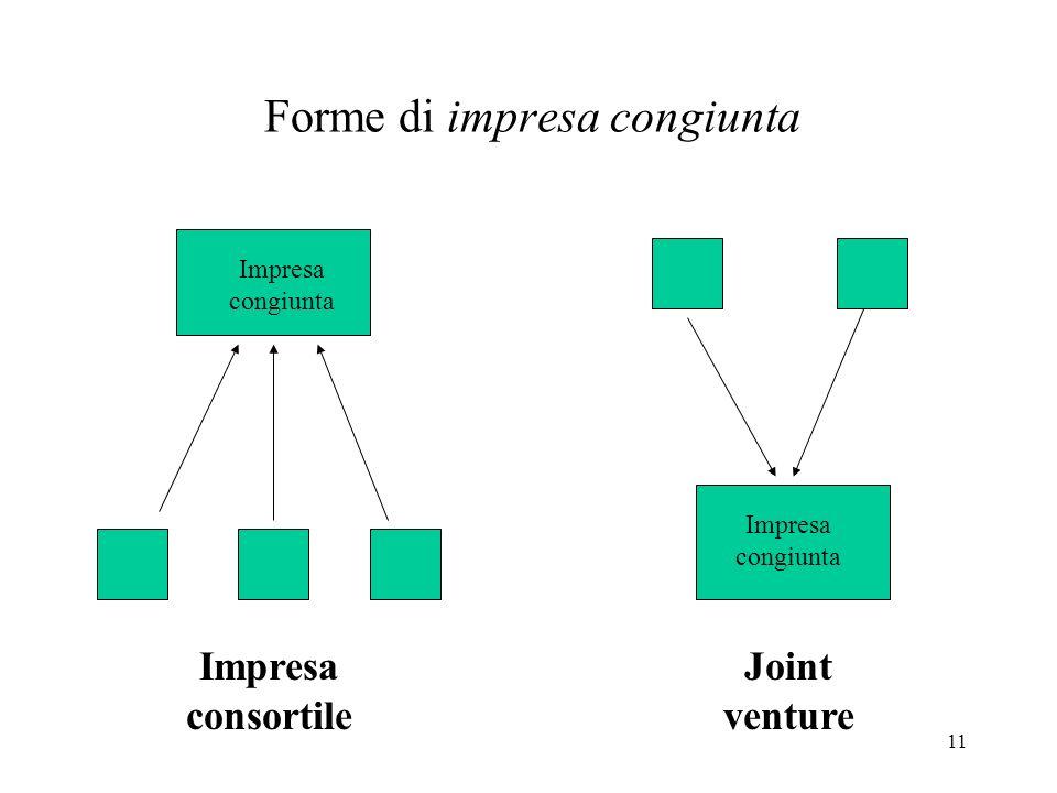 Forme di impresa congiunta