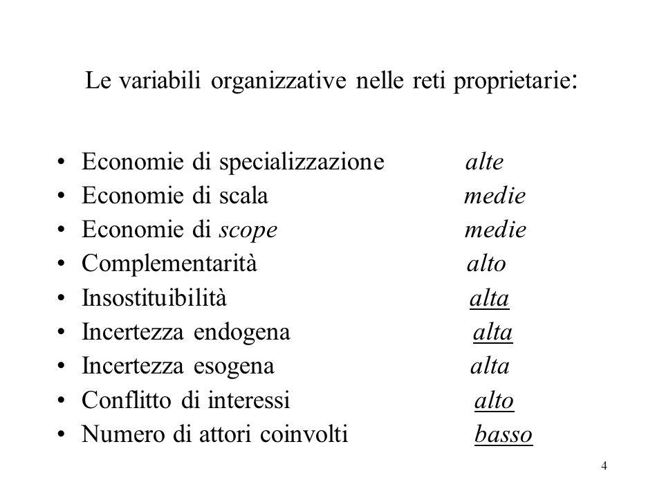 Le variabili organizzative nelle reti proprietarie: