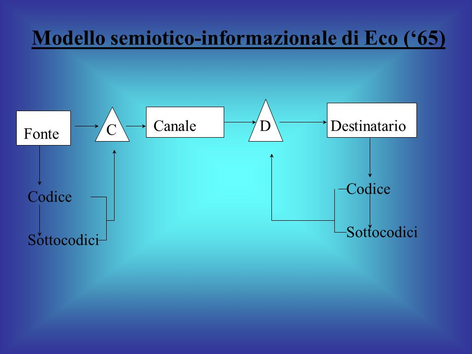Modello semiotico-informazionale di Eco ('65)