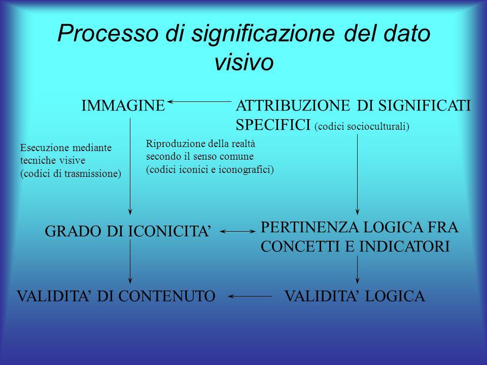 Processo di significazione del dato visivo