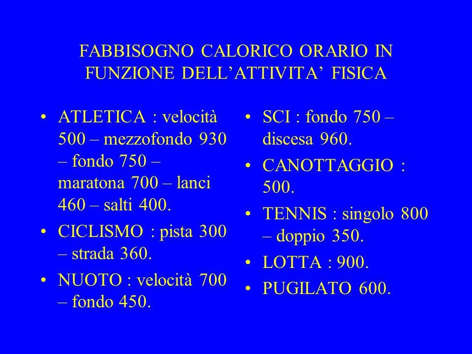FABBISOGNO CALORICO ORARIO IN FUNZIONE DELL'ATTIVITA' FISICA