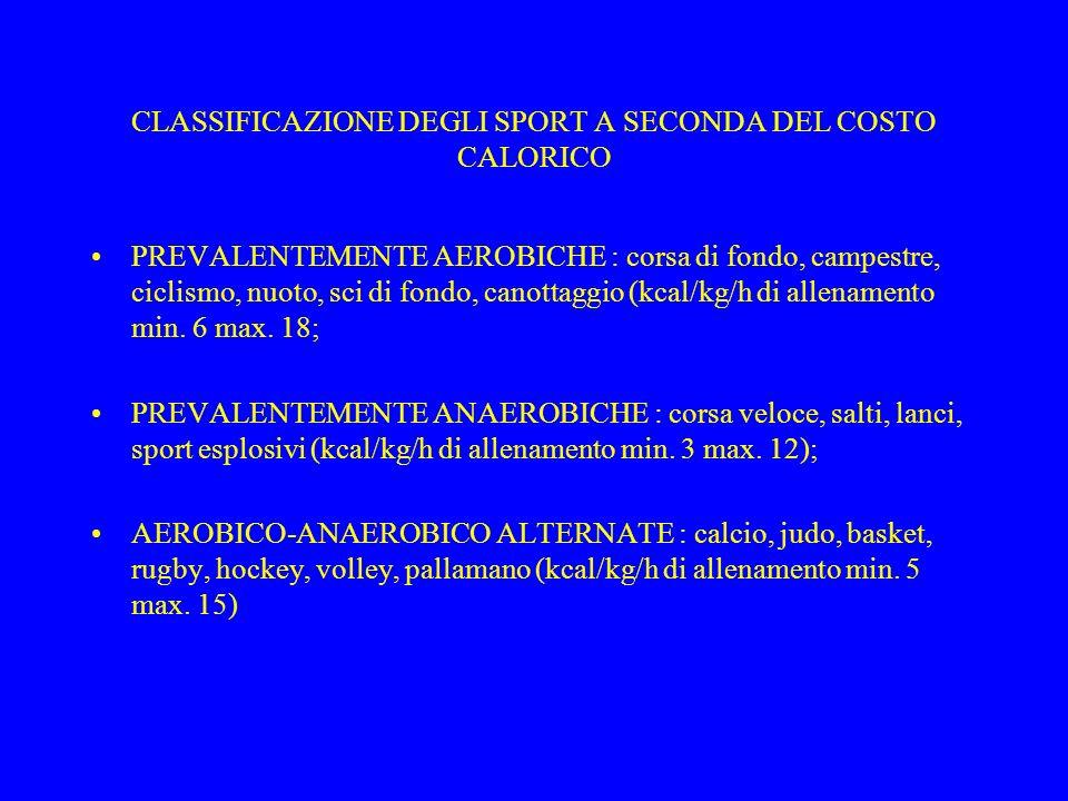 CLASSIFICAZIONE DEGLI SPORT A SECONDA DEL COSTO CALORICO
