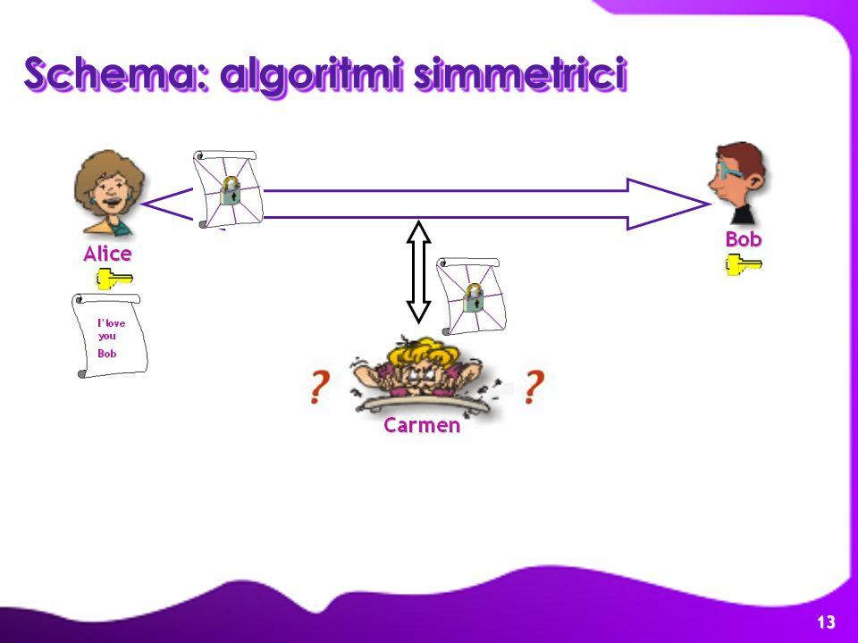Schema: algoritmi simmetrici