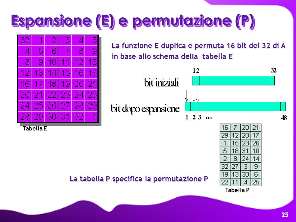 Espansione (E) e permutazione (P)