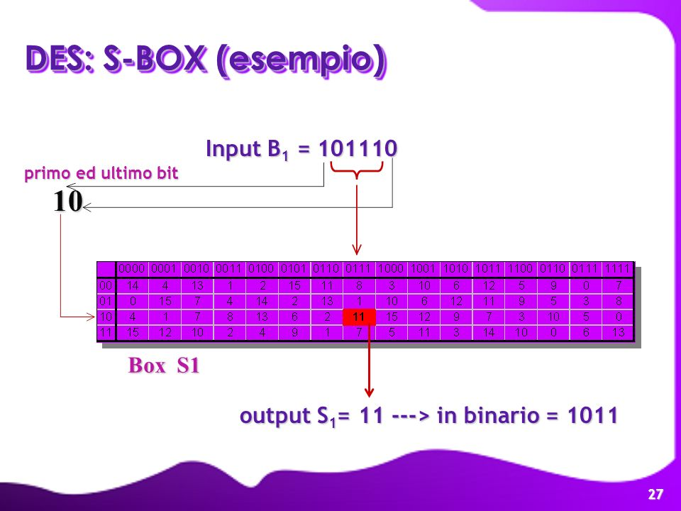 DES: S-BOX (esempio) 10 Input B1 = 101110 Box S1