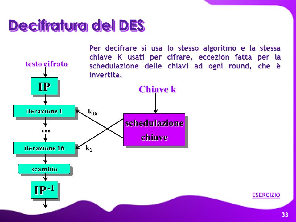 Decifratura del DES IP ... IP -1 Chiave k schedulazione chiave