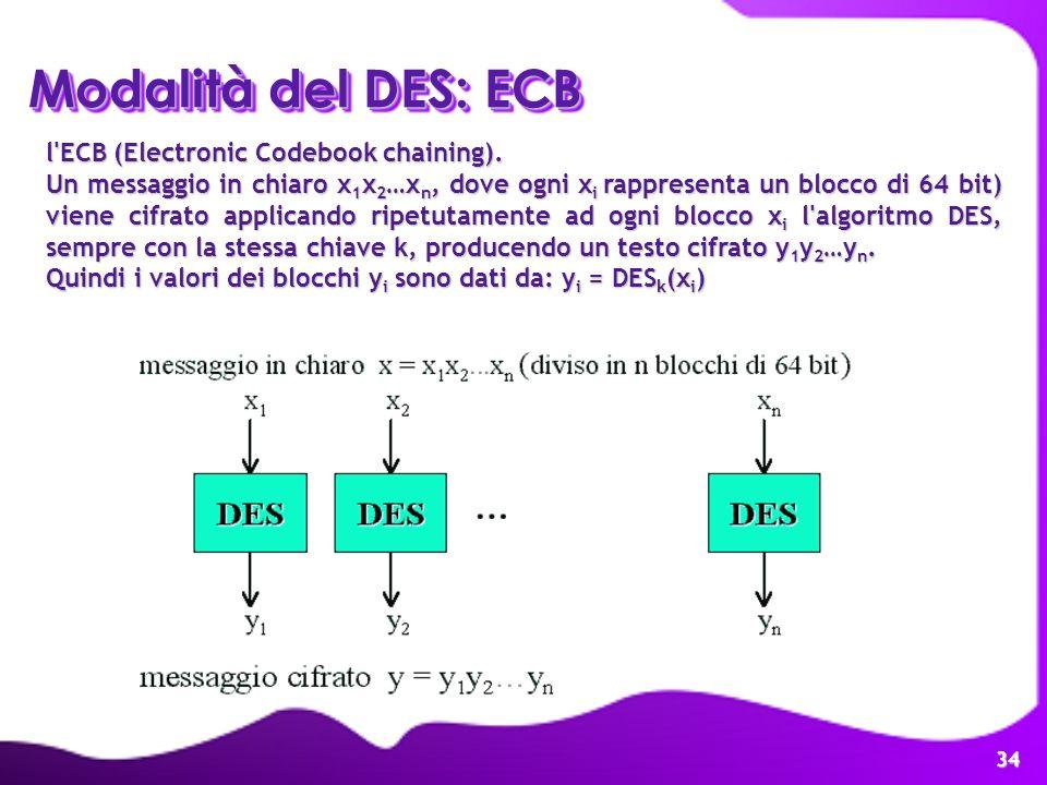 Modalità del DES: ECB l ECB (Electronic Codebook chaining).