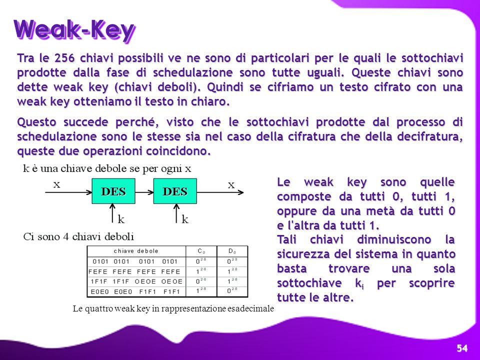 Weak-Key