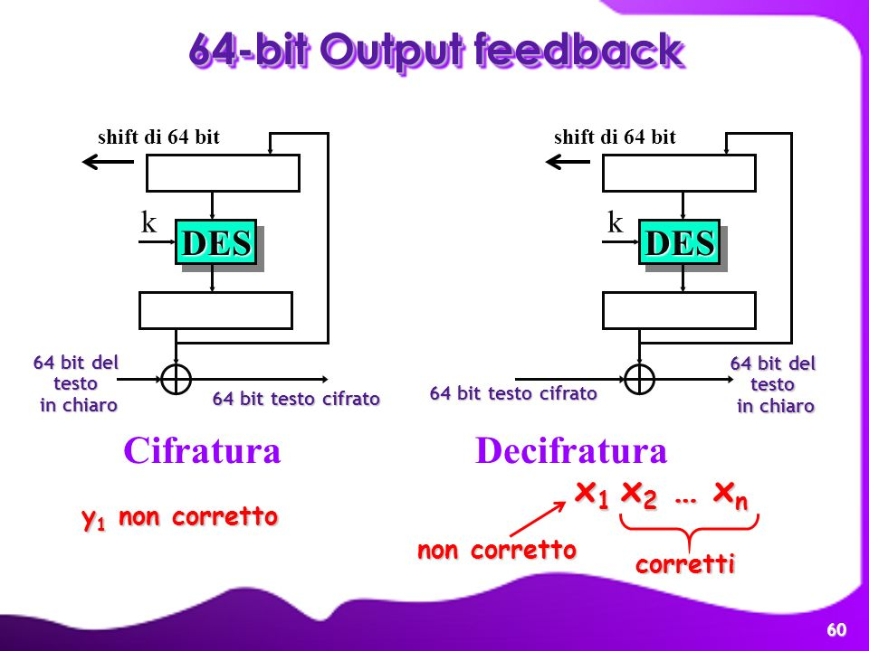 64-bit Output feedback Cifratura Decifratura DES DES x1 x2 … xn k k