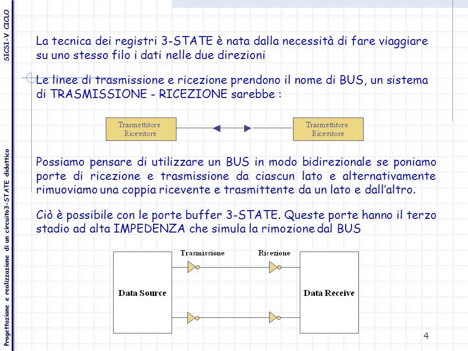 La tecnica dei registri 3-STATE è nata dalla necessità di fare viaggiare su uno stesso filo i dati nelle due direzioni