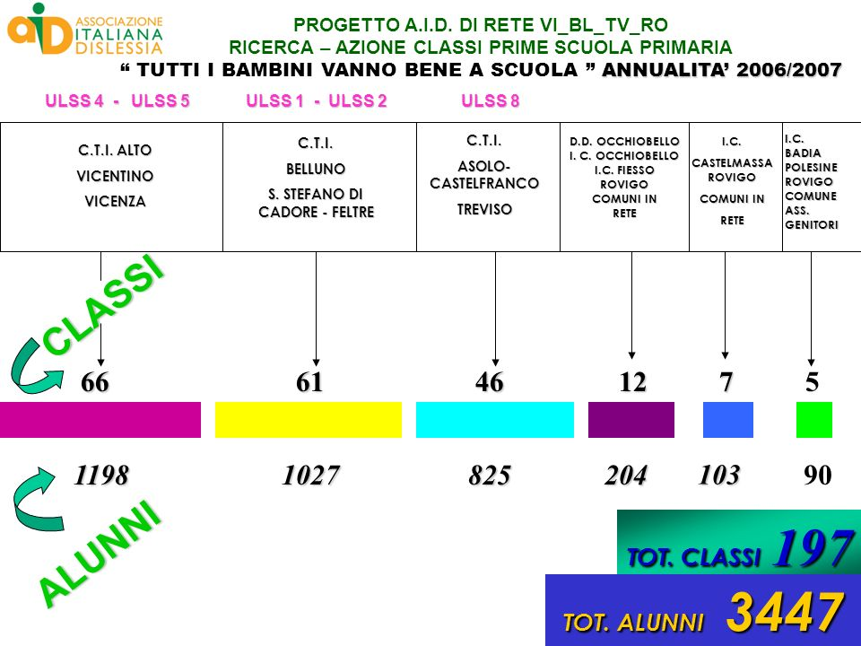 PROGETTO A.I.D. DI RETE VI_BL_TV_RO S. STEFANO DI CADORE - FELTRE