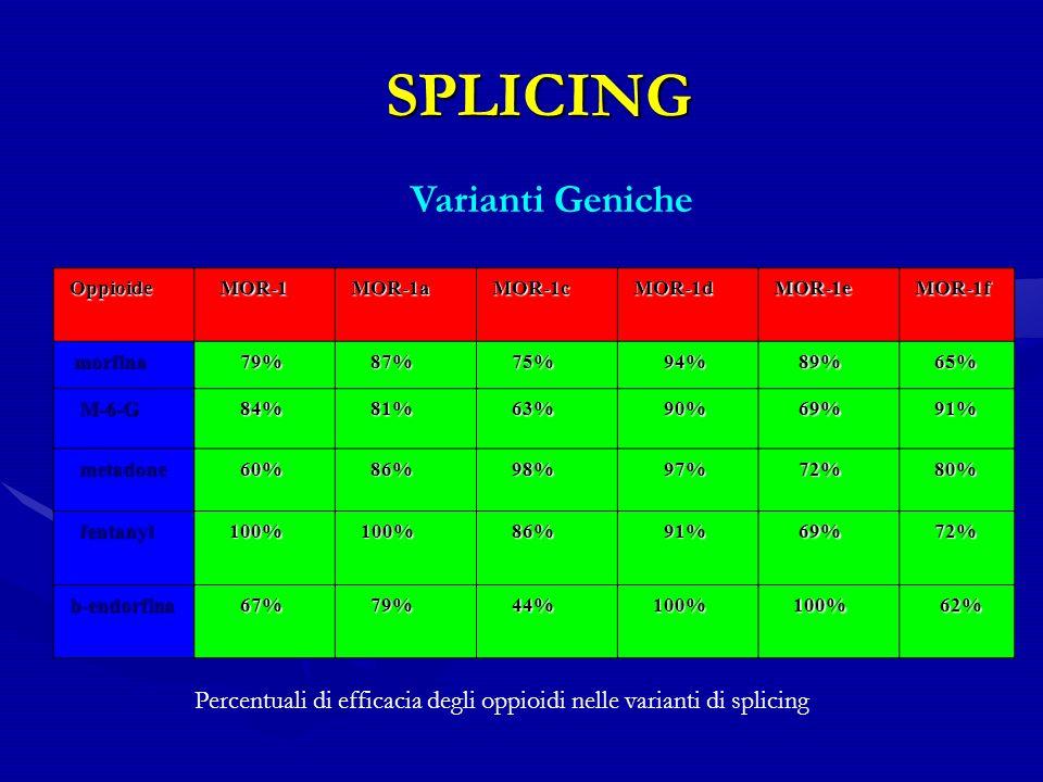 SPLICING Varianti Geniche