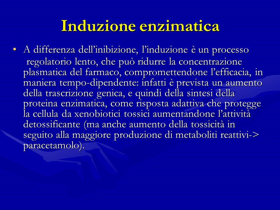 Induzione enzimatica A differenza dell'inibizione, l'induzione è un processo.
