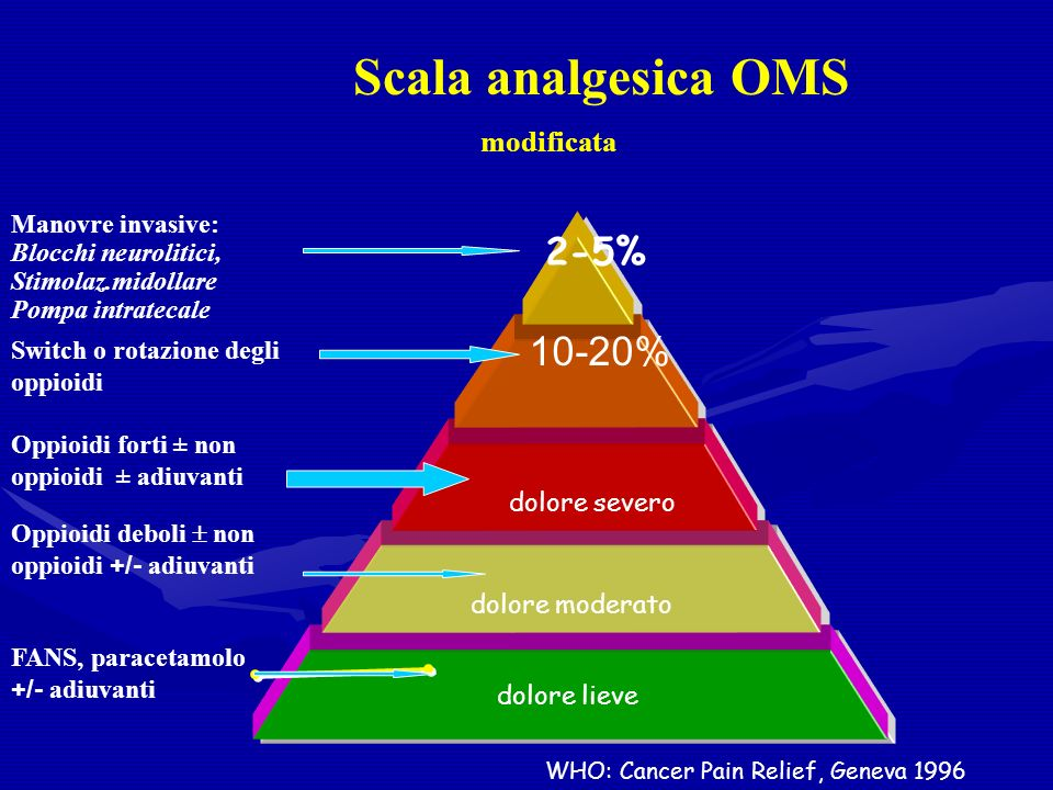 Scala analgesica OMS modificata 10-20% 2-5% Manovre invasive: