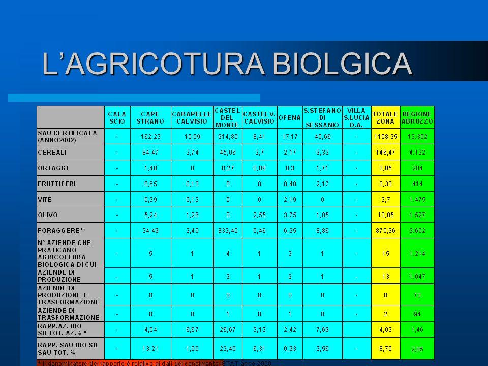 L'AGRICOTURA BIOLGICA