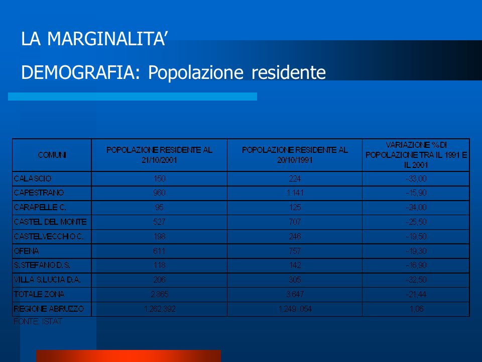 LA MARGINALITA' DEMOGRAFIA: Popolazione residente