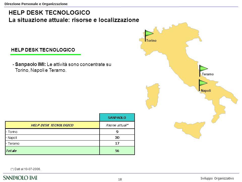 HELP DESK TECNOLOGICO La situazione attuale: risorse e localizzazione