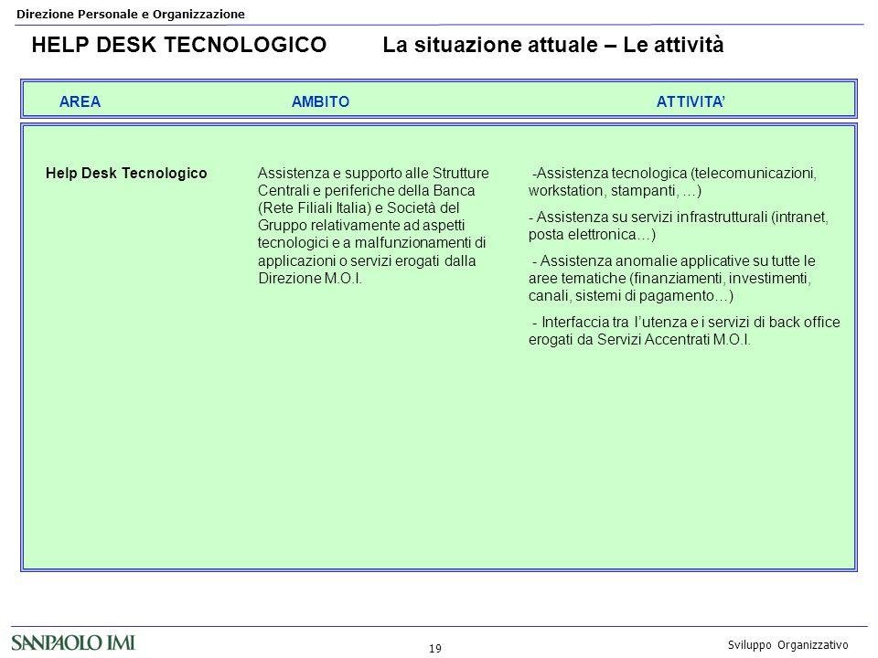 HELP DESK TECNOLOGICO La situazione attuale – Le attività