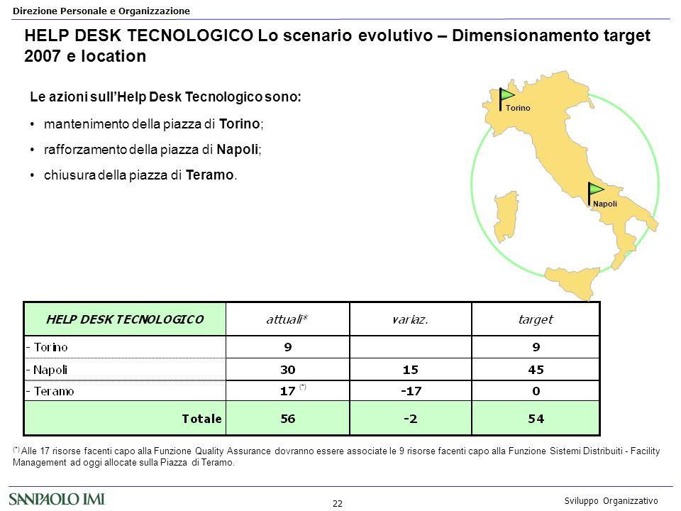 HELP DESK TECNOLOGICO Lo scenario evolutivo – Dimensionamento target 2007 e location