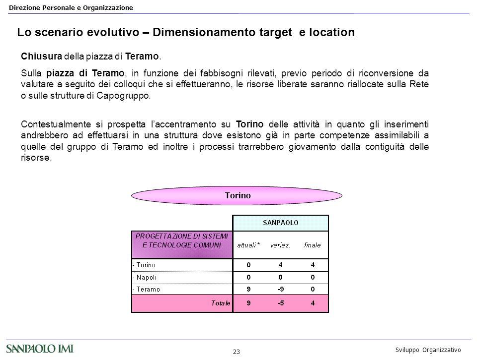 Lo scenario evolutivo – Dimensionamento target e location