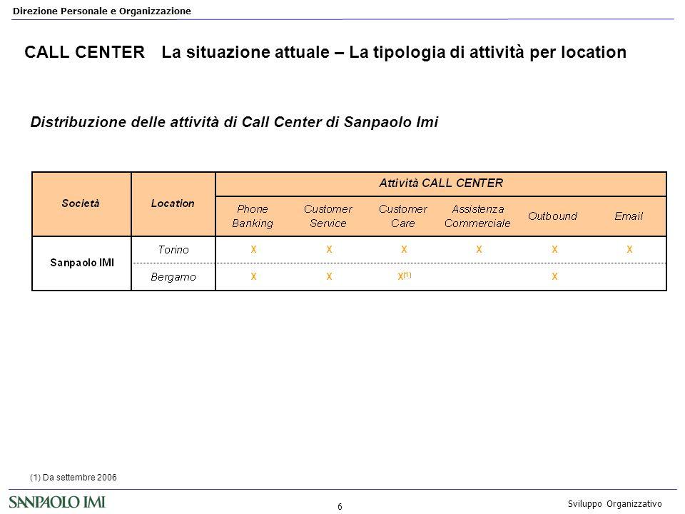 CALL CENTER La situazione attuale – La tipologia di attività per location
