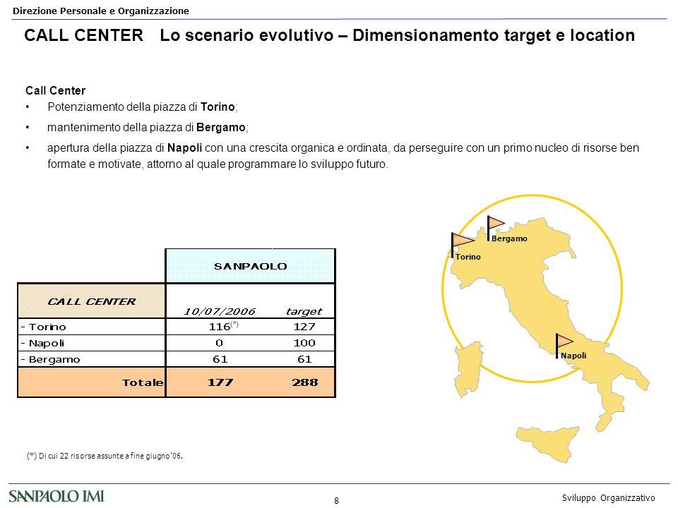 CALL CENTER Lo scenario evolutivo – Dimensionamento target e location