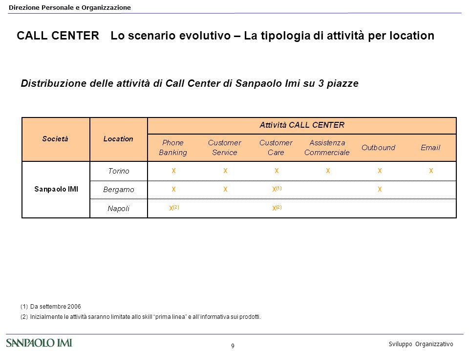 CALL CENTER Lo scenario evolutivo – La tipologia di attività per location