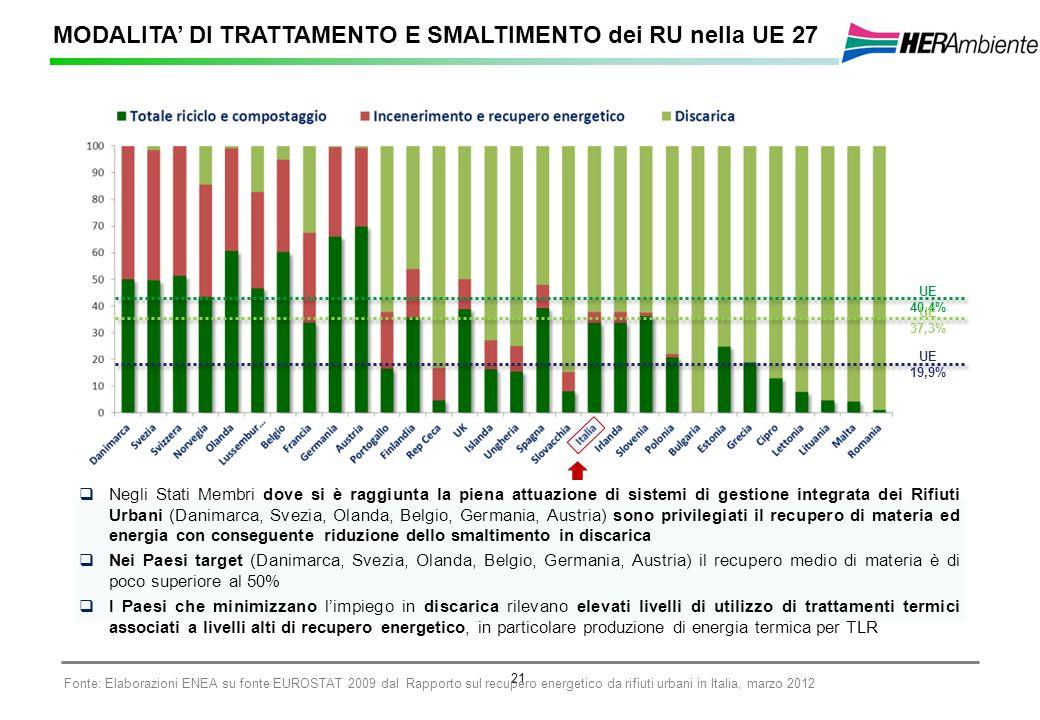 MODALITA' DI TRATTAMENTO E SMALTIMENTO dei RU nella UE 27