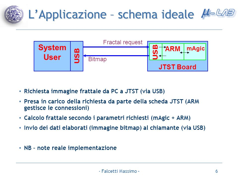 L'Applicazione – schema ideale
