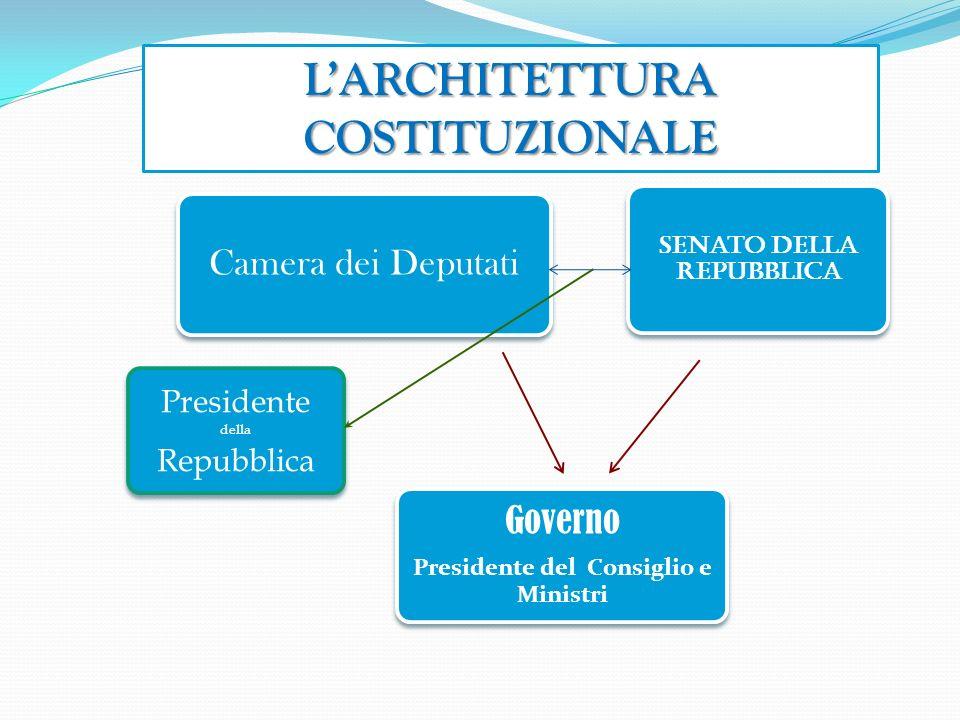 L'architettura costituzionale
