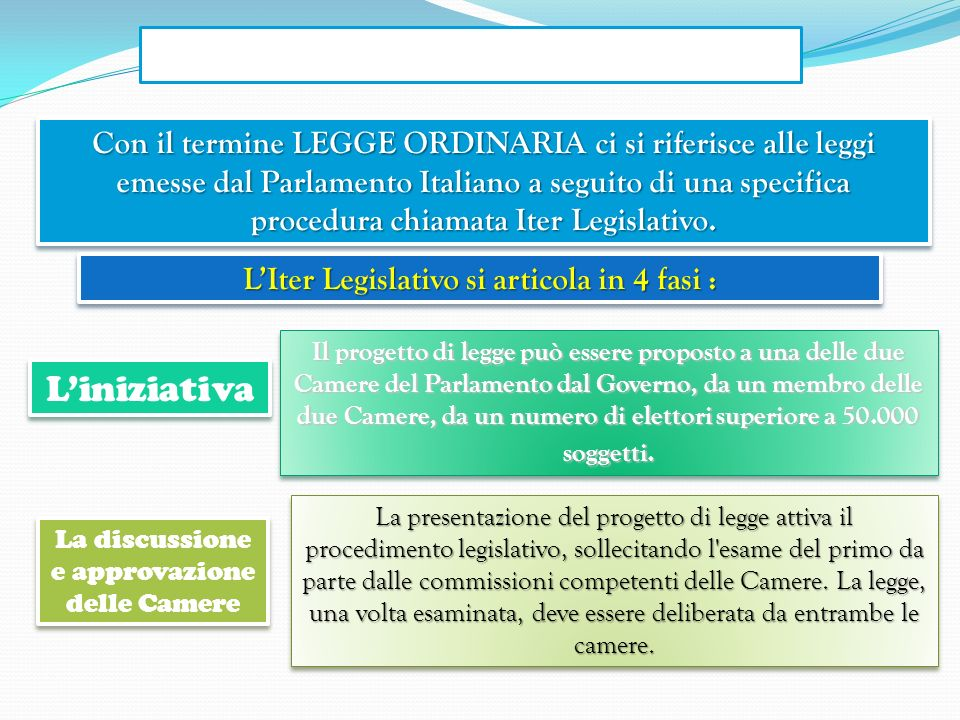 L'Iter Legislativo si articola in 4 fasi :