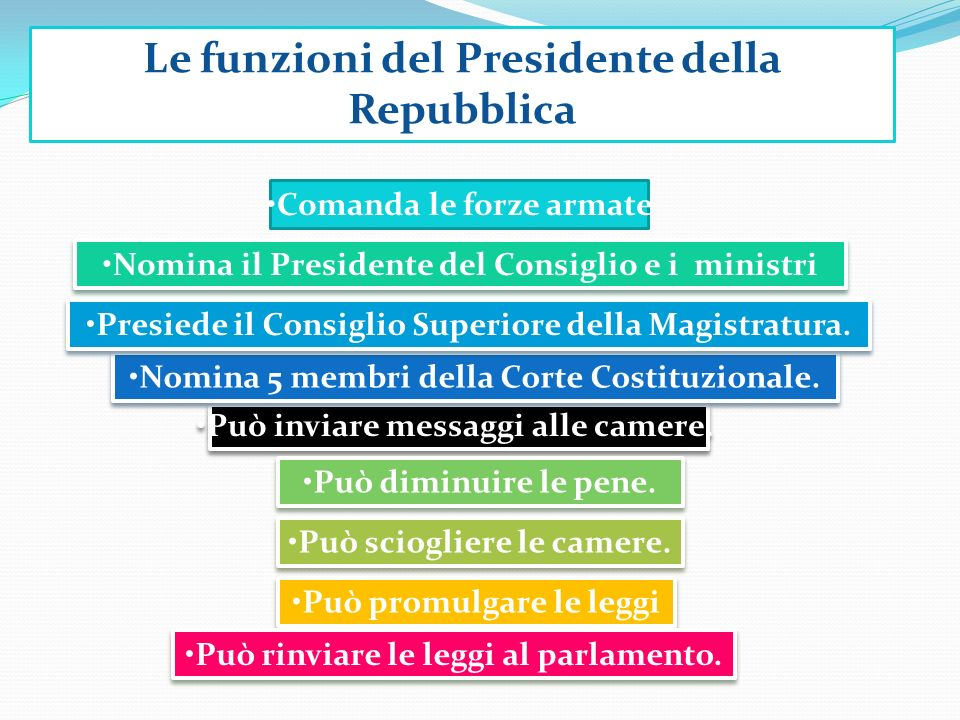 Le funzioni del Presidente della Repubblica