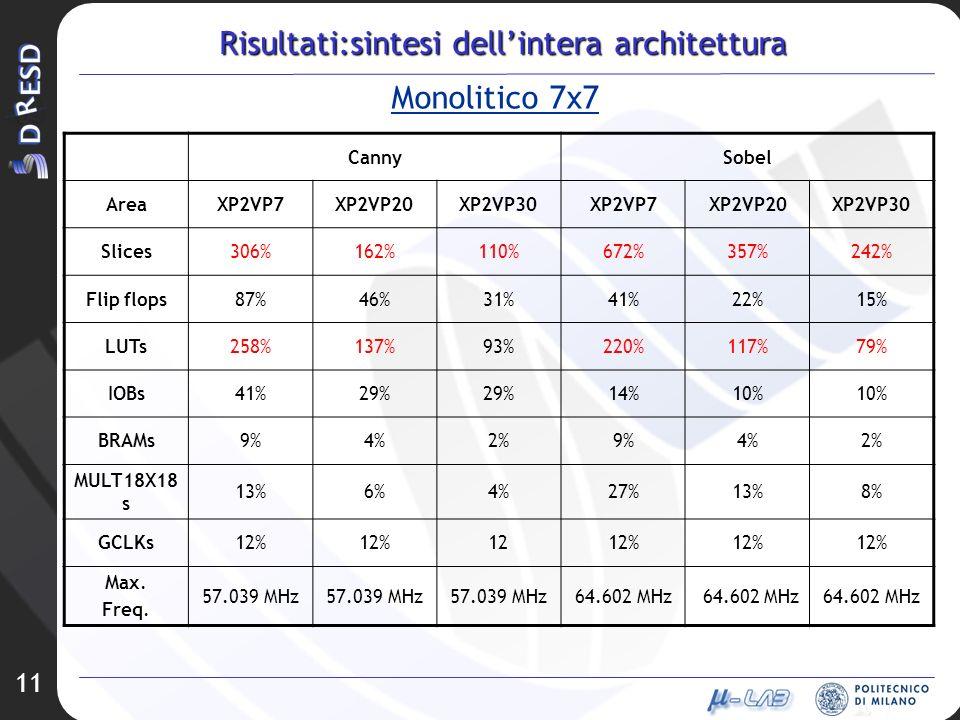 Risultati:sintesi dell'intera architettura