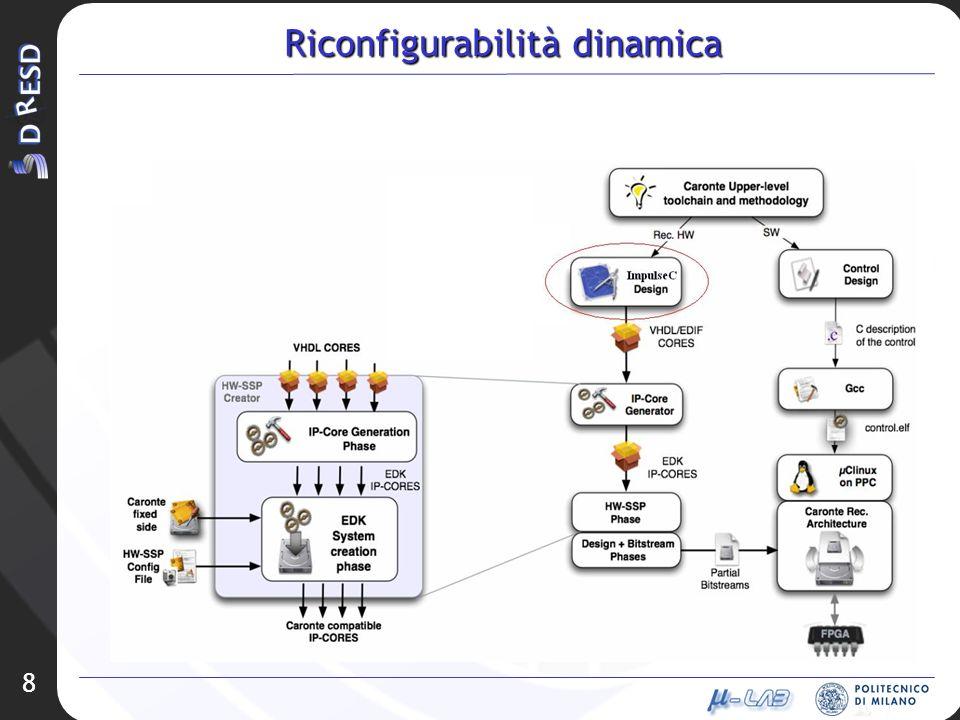Riconfigurabilità dinamica