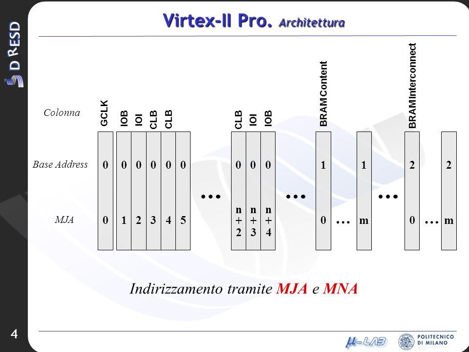 Virtex-II Pro. Architettura