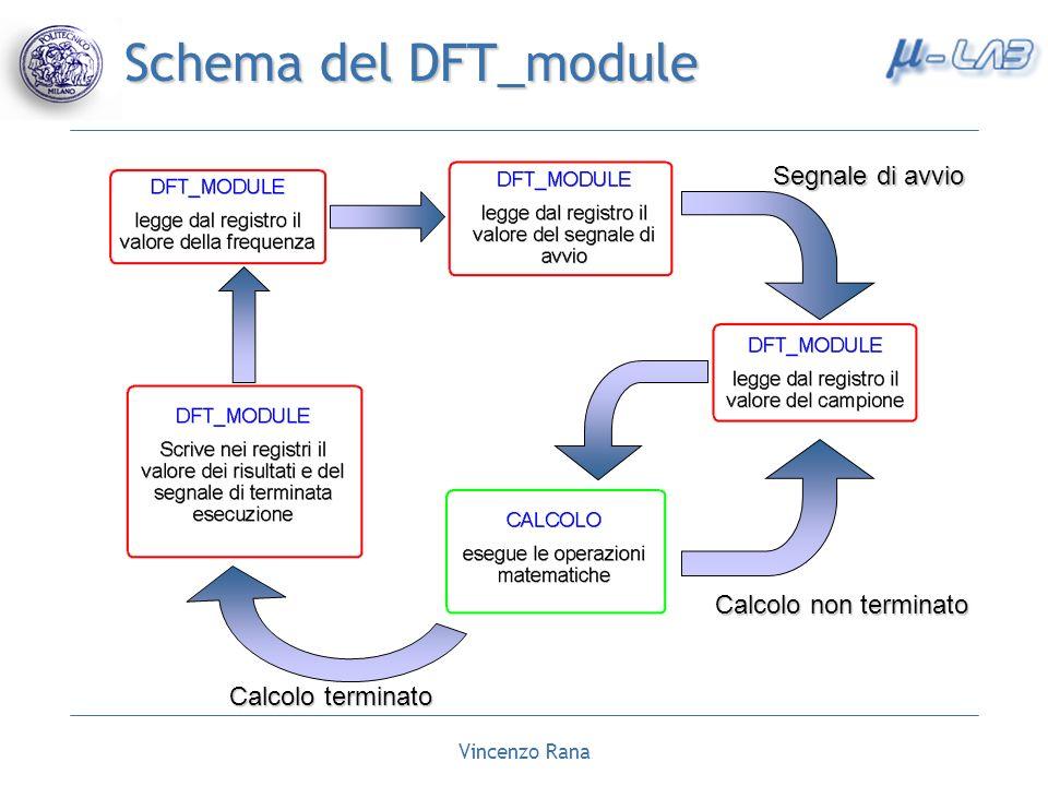Schema del DFT_module Segnale di avvio Calcolo non terminato