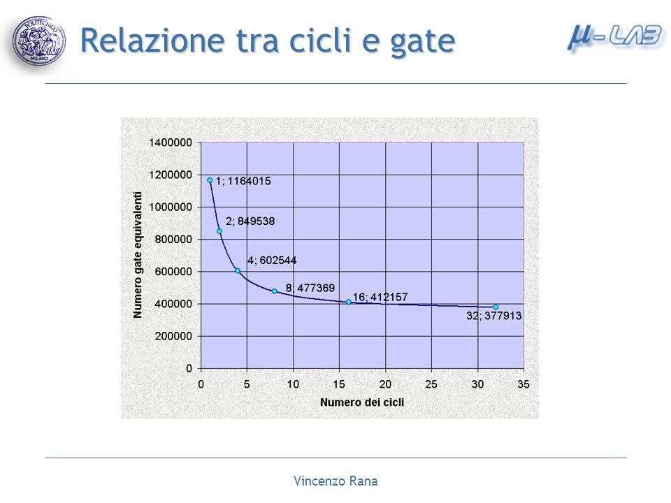 Relazione tra cicli e gate
