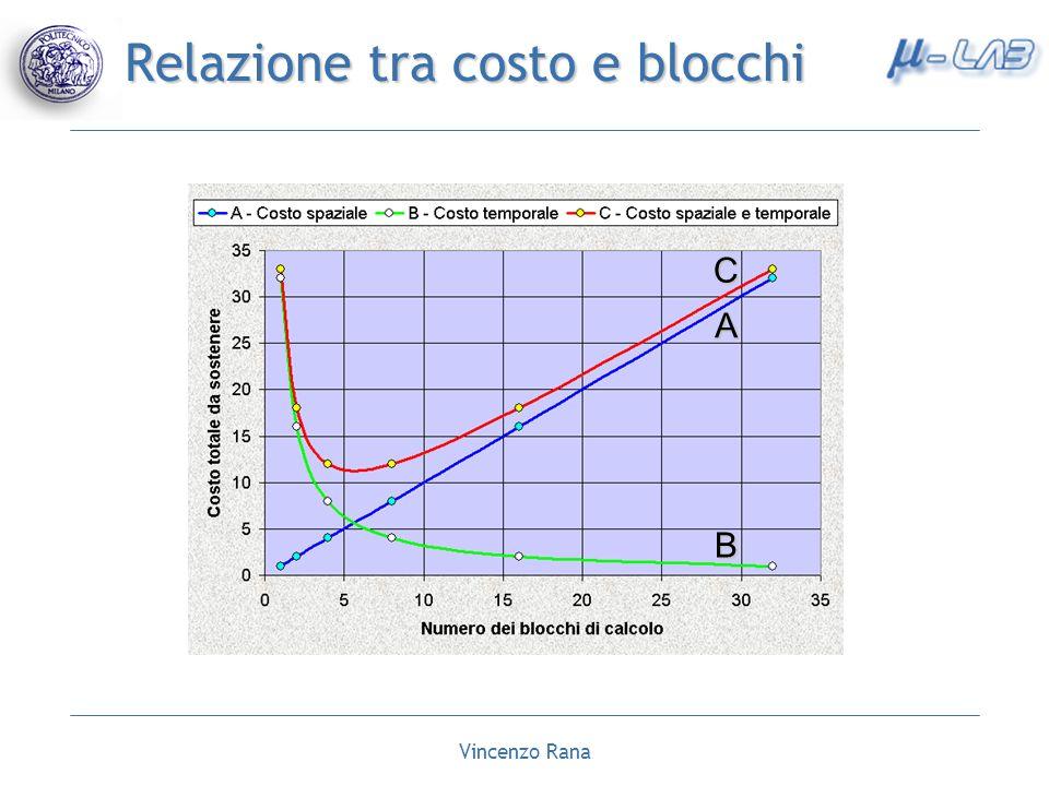 Relazione tra costo e blocchi
